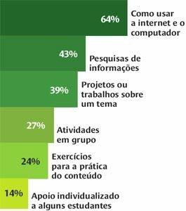 Docentes ainda estão focados em ensinar a usar a internet