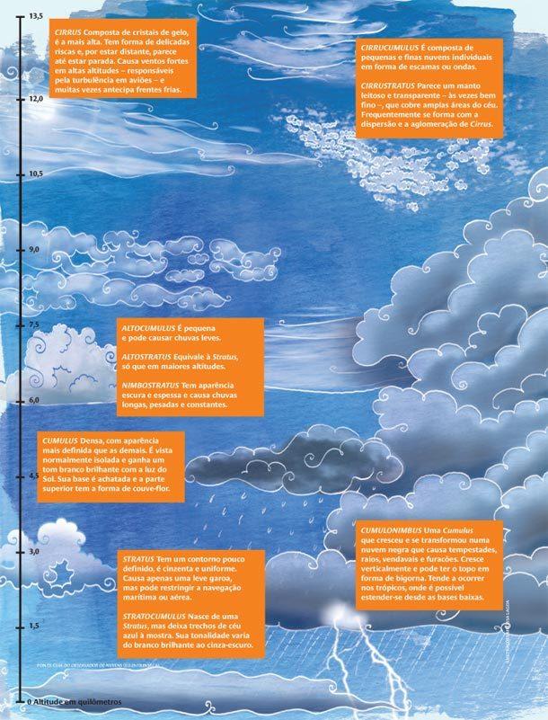 Tipos de nuvens. Ilustração: Melissa Lagoa