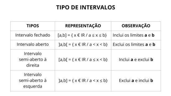 Representar intervalos na reta real