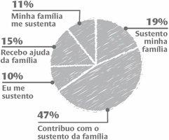 Sustento familiar EAD. Ilustração: Bruno Algarve