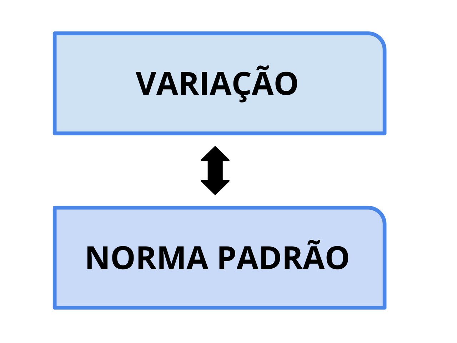 """Revisando os pronomes relativos """"onde"""" e """"aonde"""" e entendendo suas variações linguísticas"""