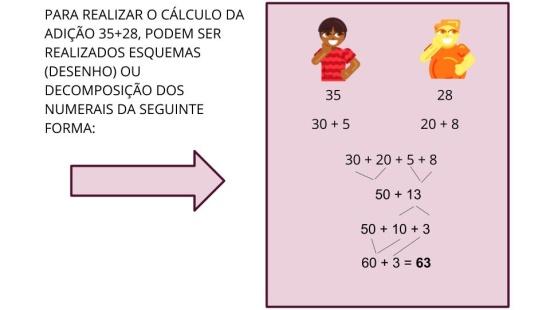 Diferentes estratégias para o cálculo da adição