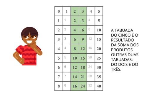 Multiplicação - Tabela Pitagórica e suas regularidades