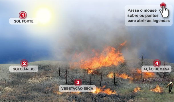 Queimadas, incêndios espontâneos, clima seco