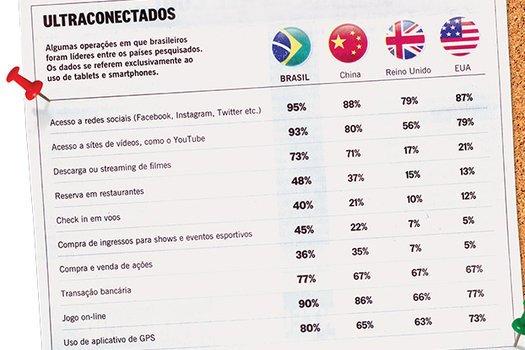 Comparar dados sobre uso da tecnologia em alguns países. Editoria de Arte/Agência O Globo