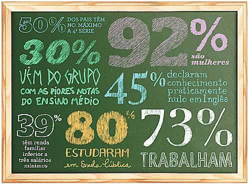 * Entre os alunos do último ano de Pedagogia e Licenciaturas. Fonte: Questionários socioeconômicos do Enade de 2005. Foto Dercílio. Ilustração Daniella Domingues