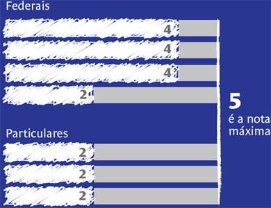 Nota das instituições no Enade. Ilustração: Bruno Algarve