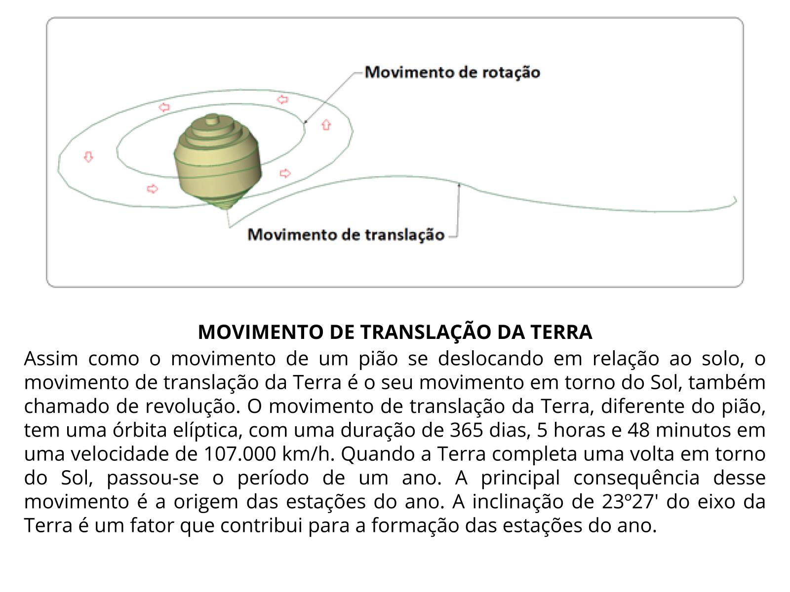 Características do movimento de translação da terra