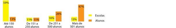 Escolas pequenas são maioria