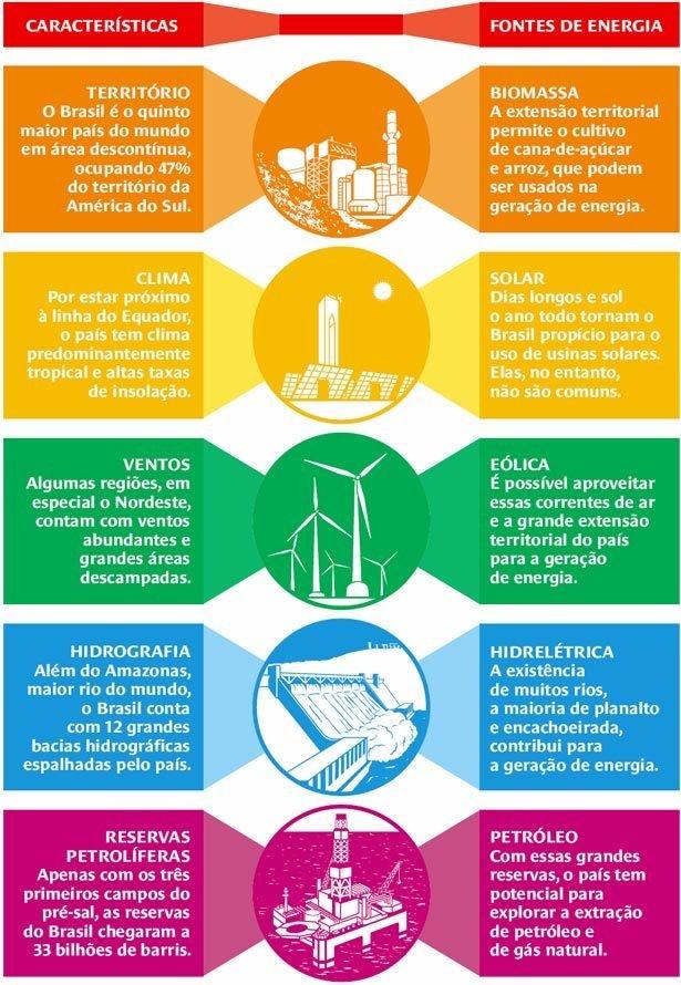 Por que se diz que o Brasil possui fontes inesgotáveis de energia? Ilustração: Bruno Algarve e Marcos Rufino