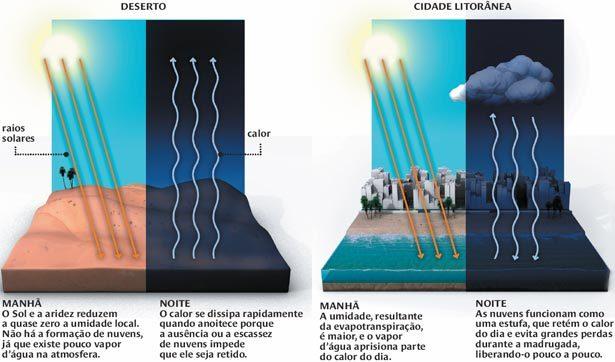 Infográfico: Gerson Mora