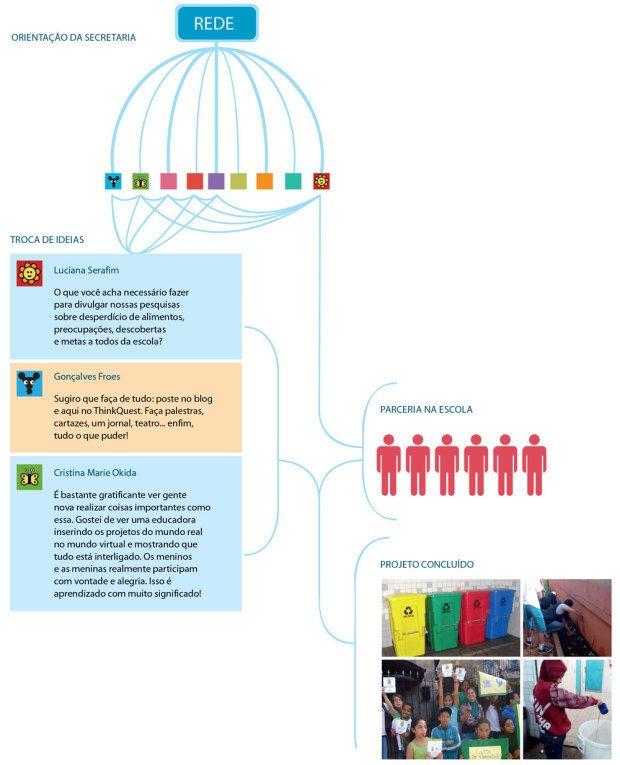 Reportagem sobre educadores que trocam informações e atuam em conjunto nas redes sociais. Fotos Arquivo pessoal