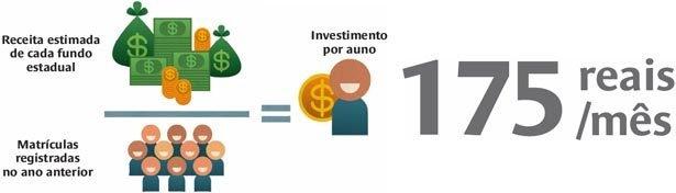 Como é definido o custo por aluno. Ilustração: Pedro Hamdan