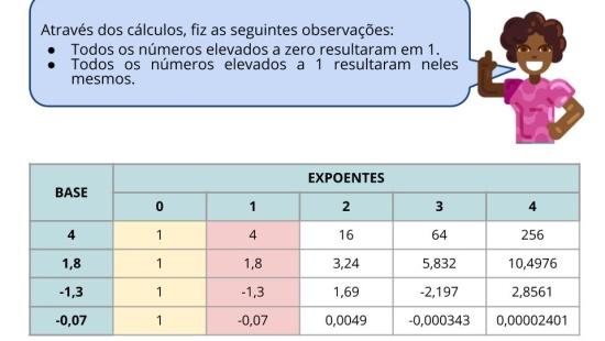 Cálculo de potência com números decimais