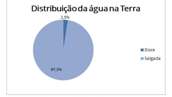Água doce no Brasil, o mito da abundância