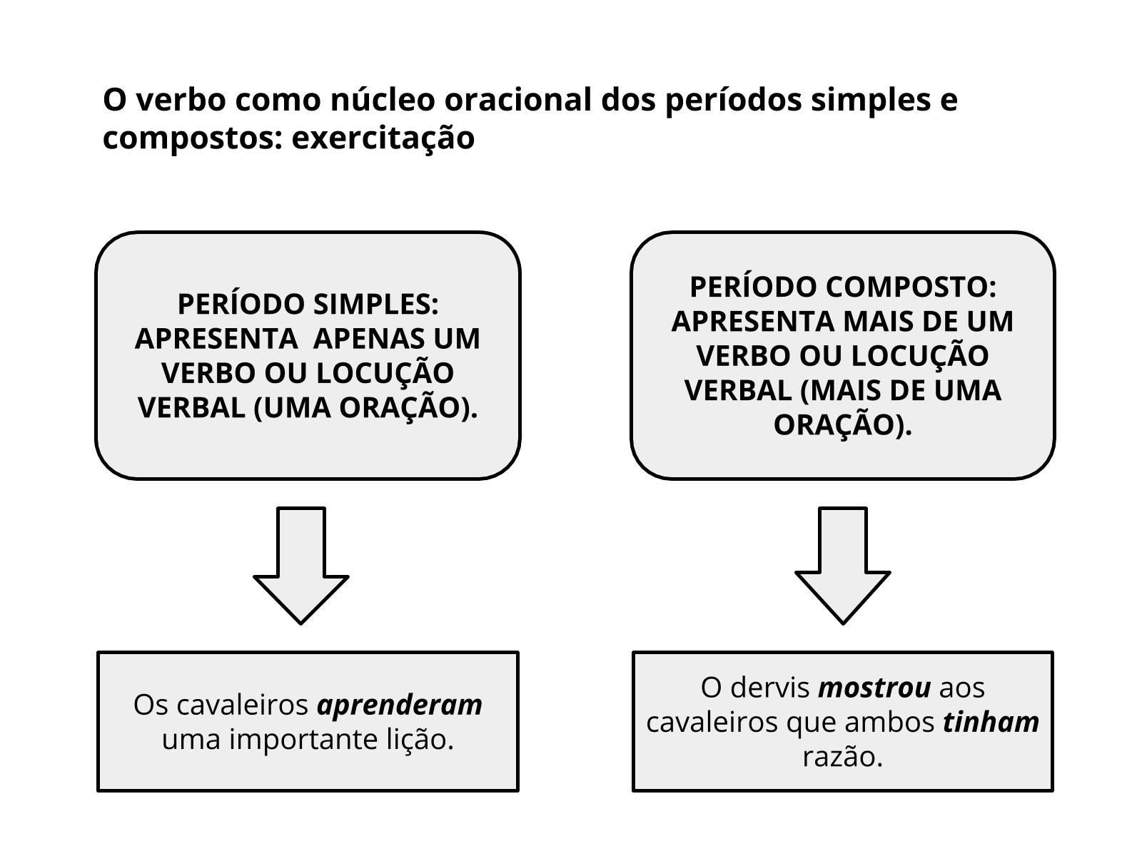 O verbo como núcleo oracional dos períodos simples e compostos: exercitação