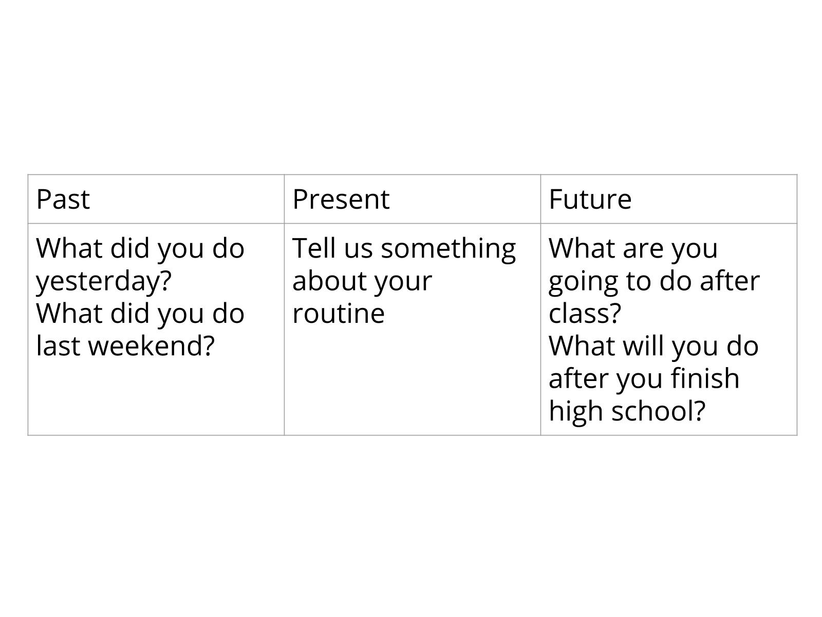 Presente, passado e futuro: escrevendo sobre mudanças