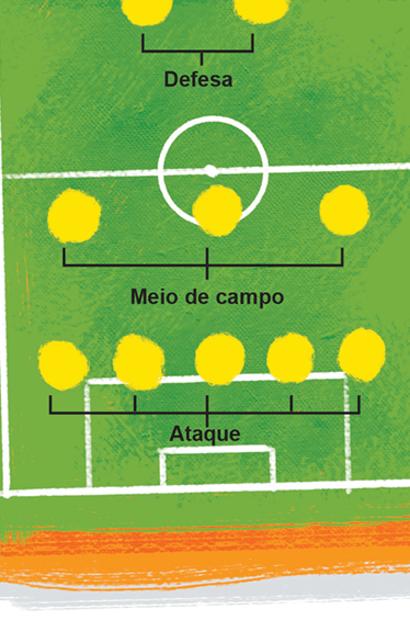 afca1fbb01a55 Regras e esquemas claros no futebol