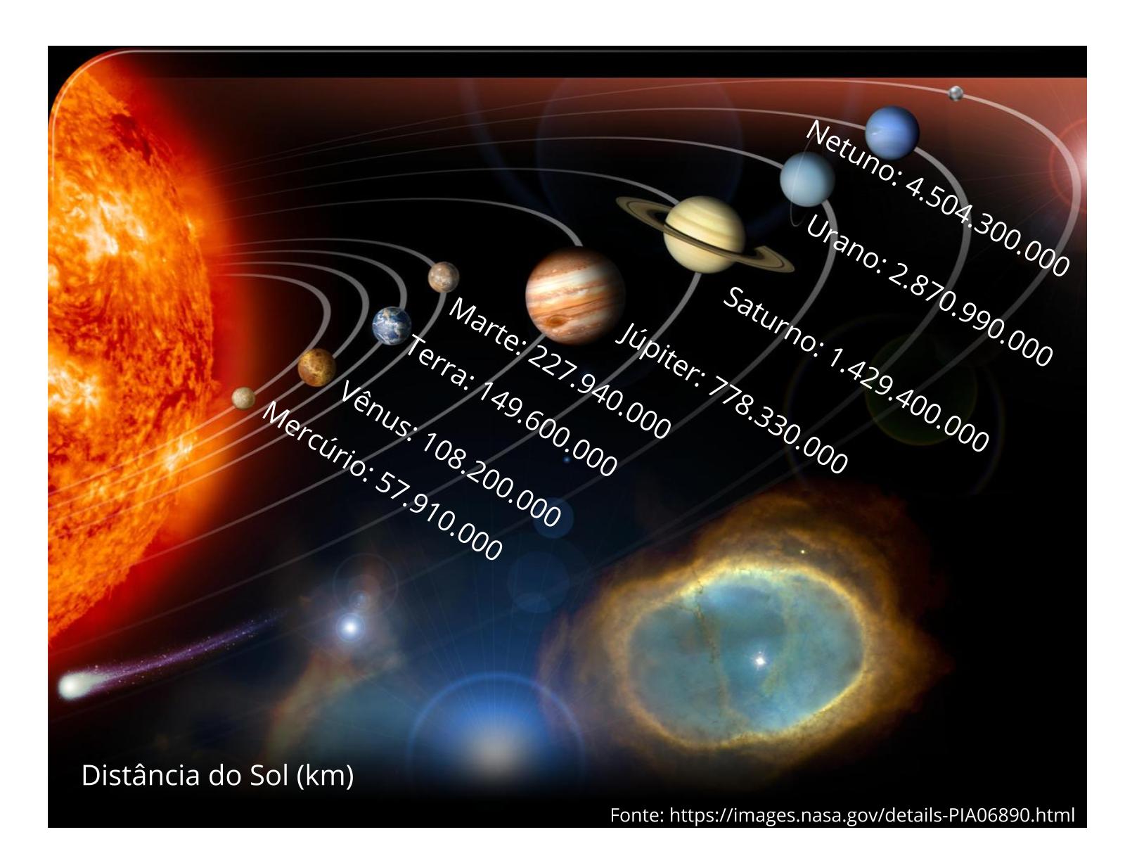 Construindo modelos para explicar distâncias dos planetas ao Sol