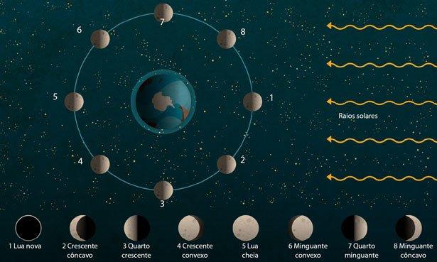 Como explicar os movimentos da lua em sala de aula os for Ciclo lunar julio 2016