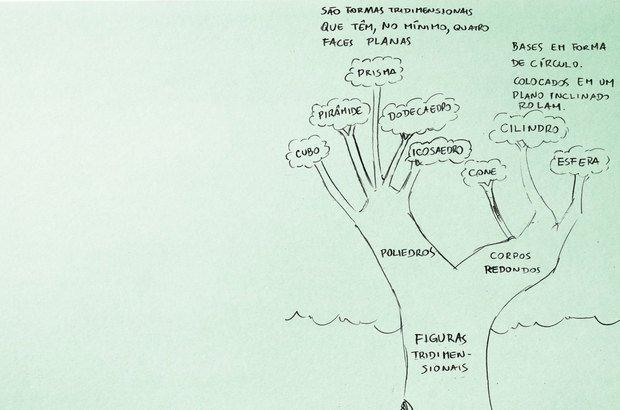 Para sistematizar o que foi aprendido, um esquema com definições e exemplos. Ramón Vasconcelos
