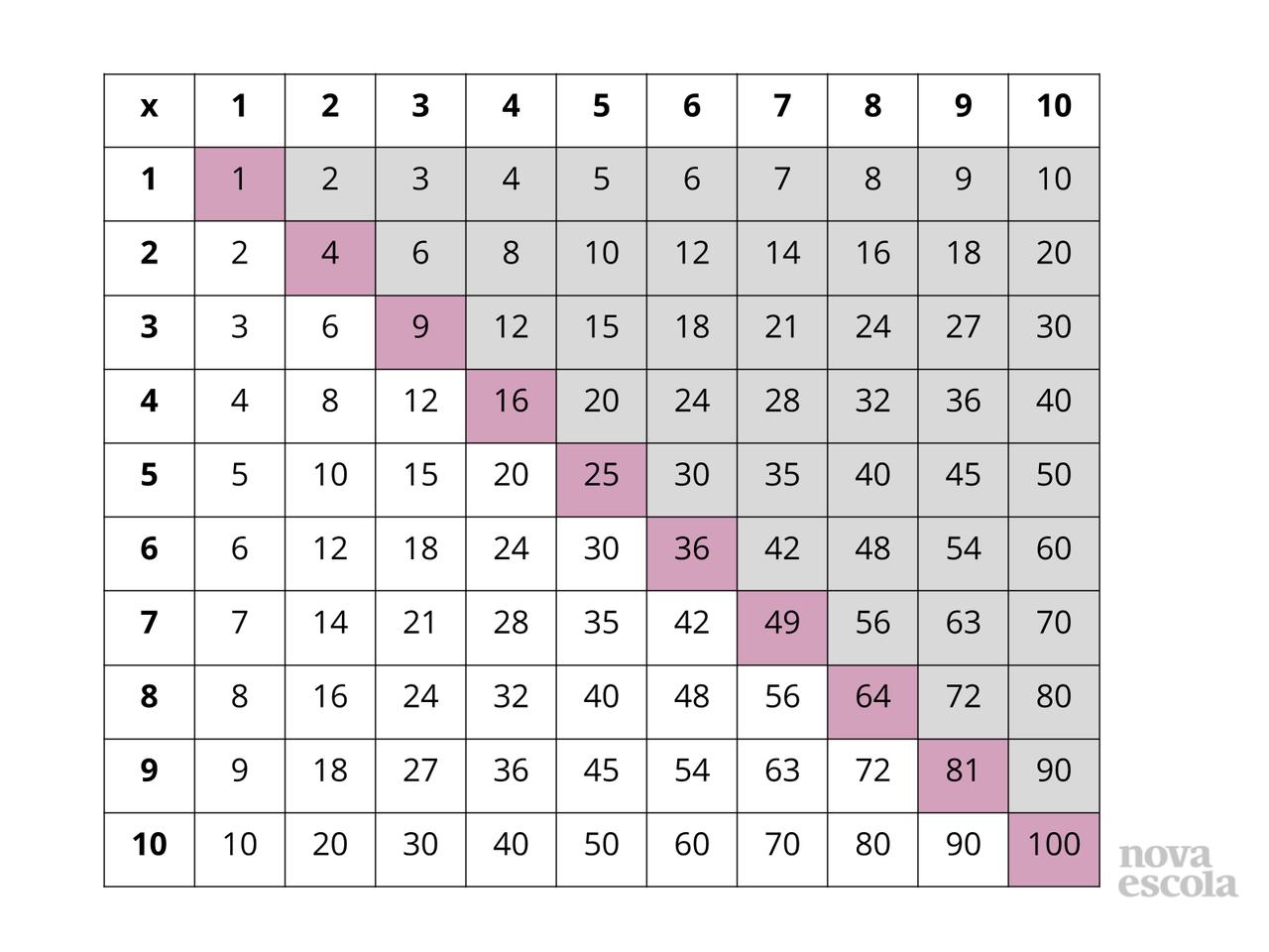 Plano De Aula 4º Ano Matematica Jogo Tapao Da Tabuada