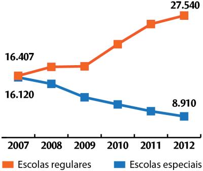 Matrículas de surdos: cresce acesso à escola regular