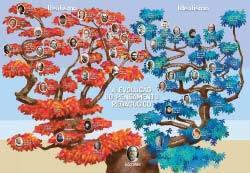A Evolução do Pensamento Pedagógico. Ilustração: Milton Rodrigues Alves