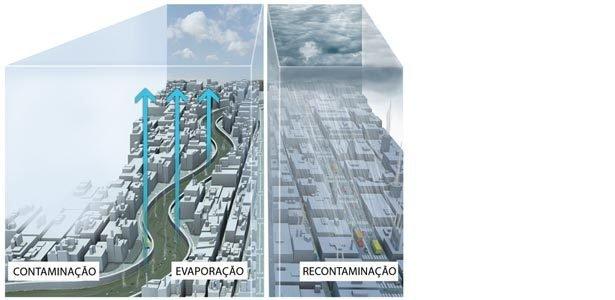 A água poluída fica limpa quando evapora? Infográfico: Maná E.D.I./Anna Luiza Aragão