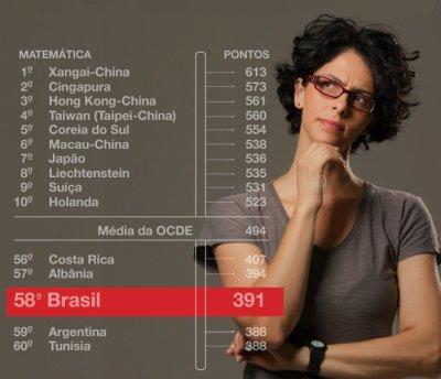 Analise o desempenho dos alunos, identifique os pontos críticos e invista na formação de professores. Omar Paixão