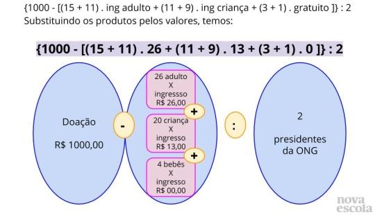 Reconhecer o significado e a ordem de resolução das expressões matemáticas