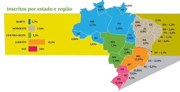Inscritos por estado e região