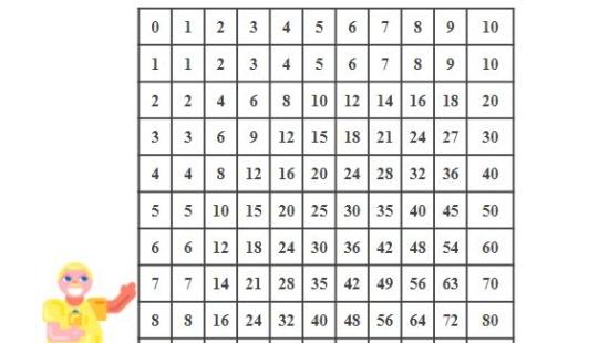 Cálculo mental através de jogos com multiplicações